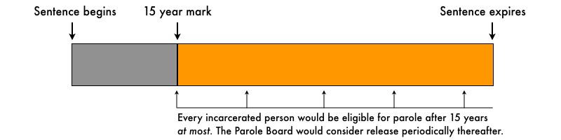 Conceptual graphic showing how broad changes to parole eligibility impact time served.
