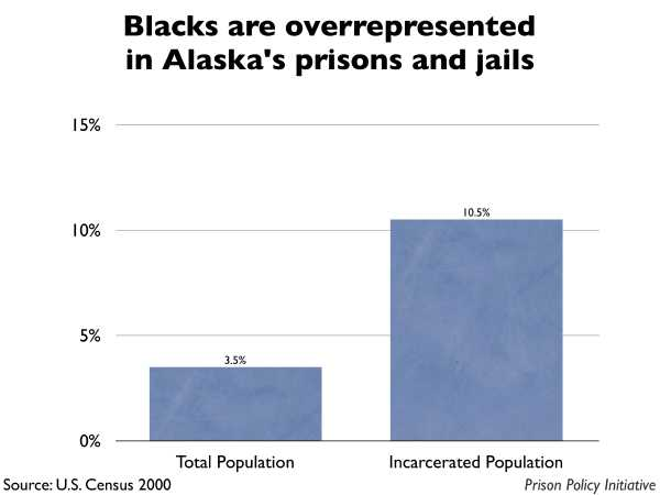 Graph showing that Blacks are overrepresented in Alaska prisons and jails. The Alaska population is 3.50% Black, but the incarcerated population is 10.50% Black.