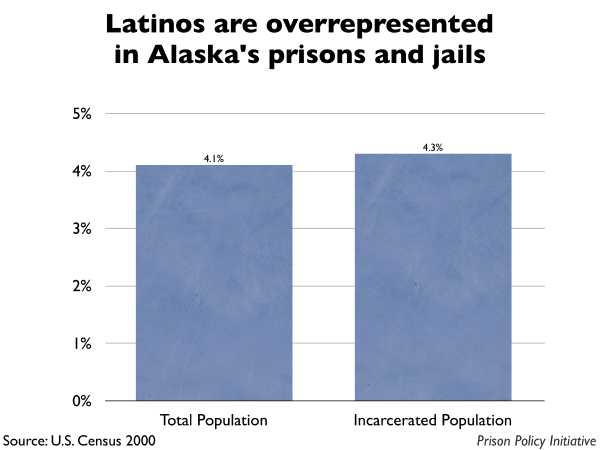 Graph showing that Latinos are overrepresented in Alaska prisons and jails. The Alaska population is 4.10% Latino, but the incarcerated population is 4.30% Latino.