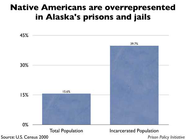 Graph showing that Native Americans are overrepresented in Alaska prisons and jails. The Alaska population is 15.60% Native American, but the incarcerated population is 39.70% Native American.