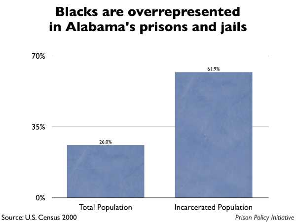 Graph showing that Blacks are overrepresented in Alabama prisons and jails. The Alabama population is 26.00% Black, but the incarcerated population is 61.90% Black.
