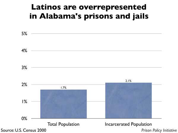 Graph showing that Latinos are overrepresented in Alabama prisons and jails. The Alabama population is 1.70% Latino, but the incarcerated population is 2.10% Latino.
