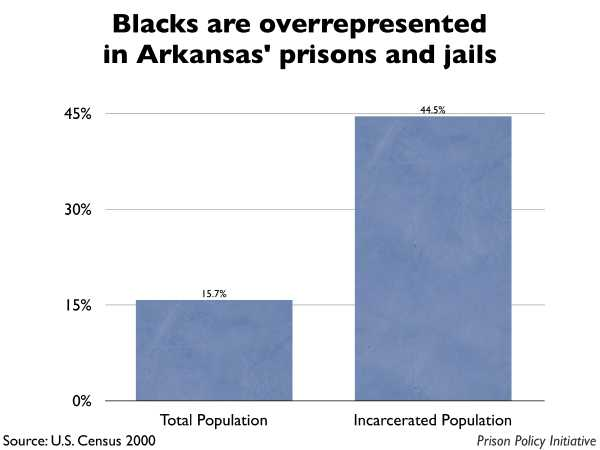Graph showing that Blacks are overrepresented in Arkansas prisons and jails. The Arkansas population is 15.70% Black, but the incarcerated population is 44.50% Black.