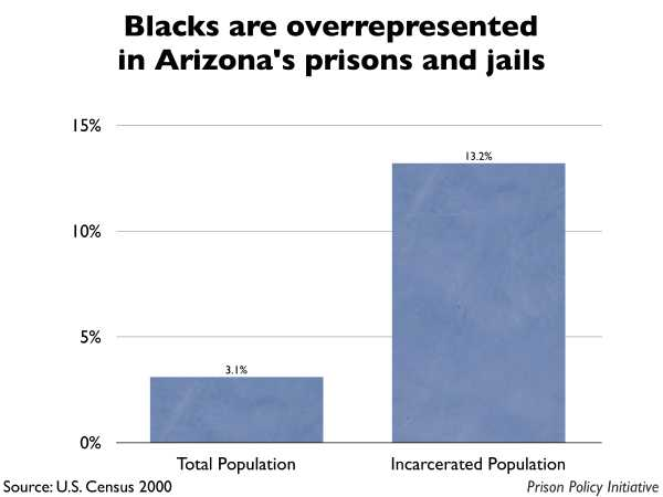 Graph showing that Blacks are overrepresented in Arizona prisons and jails. The Arizona population is 3.10% Black, but the incarcerated population is 13.20% Black.