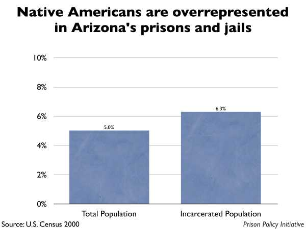 Graph showing that Native Americans are overrepresented in Arizona prisons and jails. The Arizona population is 5.00% Native American, but the incarcerated population is 6.30% Native American.