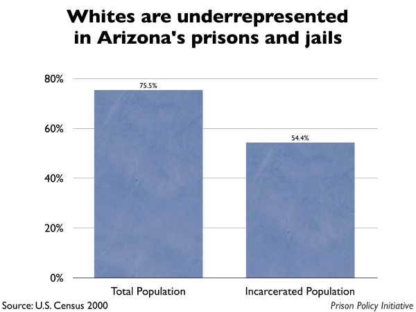 Graph showing that Whites are underrepresented in Arizona prisons and jails. The Arizona population is 75.50% White, but the incarcerated population is 54.40% White.