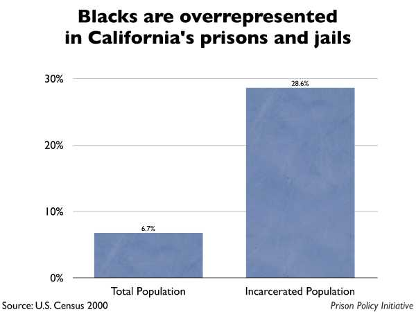 Graph showing that Blacks are overrepresented in California prisons and jails. The California population is 6.70% Black, but the incarcerated population is 28.60% Black.