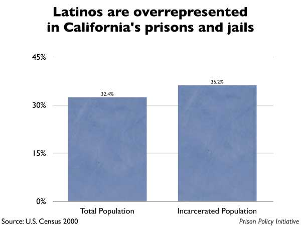 Graph showing that Latinos are overrepresented in California prisons and jails. The California population is 32.40% Latino, but the incarcerated population is 36.20% Latino.