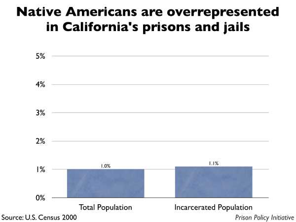 Graph showing that Native Americans are overrepresented in California prisons and jails. The California population is 1.00% Native American, but the incarcerated population is 1.10% Native American.