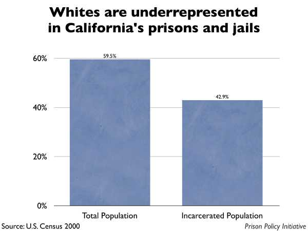 Graph showing that Whites are underrepresented in California prisons and jails. The California population is 59.50% White, but the incarcerated population is 42.90% White.