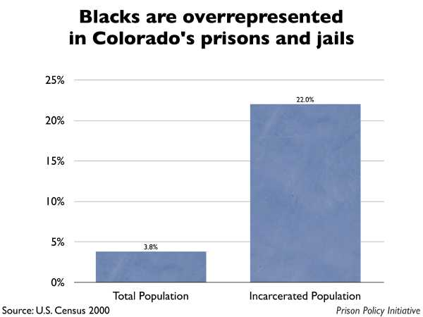 Graph showing that Blacks are overrepresented in Colorado prisons and jails. The Colorado population is 3.80% Black, but the incarcerated population is 22.00% Black.