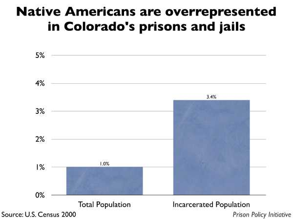 Graph showing that Native Americans are overrepresented in Colorado prisons and jails. The Colorado population is 1.00% Native American, but the incarcerated population is 3.40% Native American.