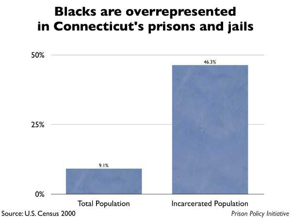 Graph showing that Blacks are overrepresented in Connecticut prisons and jails. The Connecticut population is 9.10% Black, but the incarcerated population is 46.30% Black.