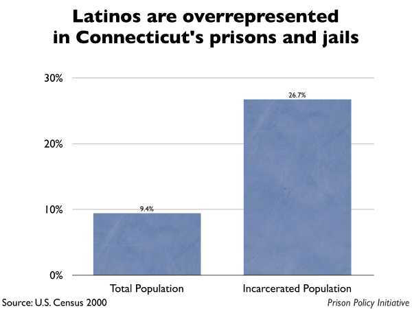 Graph showing that Latinos are overrepresented in Connecticut prisons and jails. The Connecticut population is 9.40% Latino, but the incarcerated population is 26.70% Latino.
