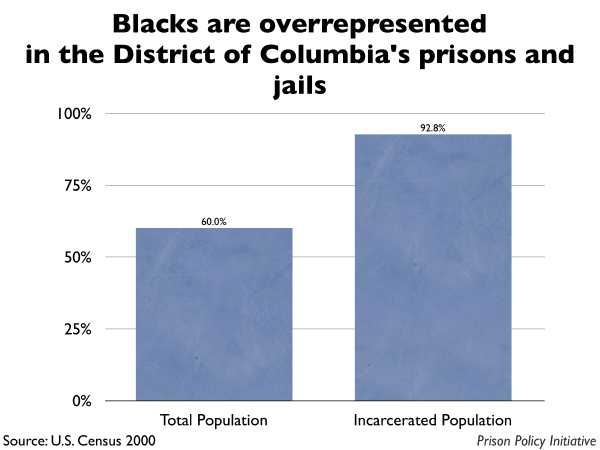 Graph showing that Blacks are overrepresented in the District of Columbia prisons and jails. The the District of Columbia population is 60.00% Black, but the incarcerated population is 92.80% Black.