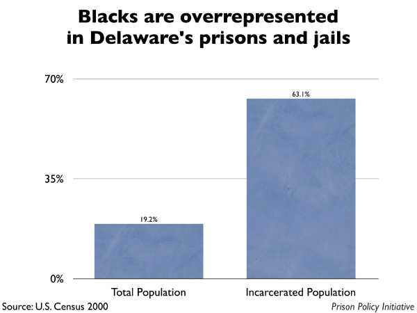 Graph showing that Blacks are overrepresented in Delaware prisons and jails. The Delaware population is 19.20% Black, but the incarcerated population is 63.10% Black.