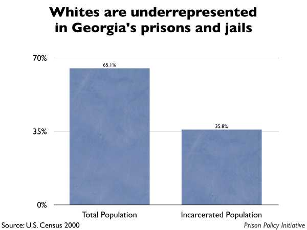 Graph showing that Whites are underrepresented in Georgia prisons and jails. The Georgia population is 65.10% White, but the incarcerated population is 35.80% White.