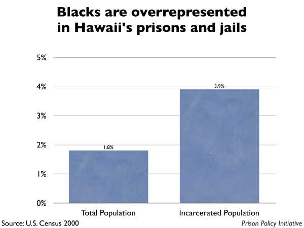 Graph showing that Blacks are overrepresented in Hawaii prisons and jails. The Hawaii population is 1.80% Black, but the incarcerated population is 3.90% Black.