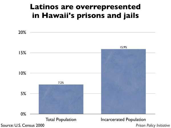 Graph showing that Latinos are overrepresented in Hawaii prisons and jails. The Hawaii population is 7.20% Latino, but the incarcerated population is 15.90% Latino.