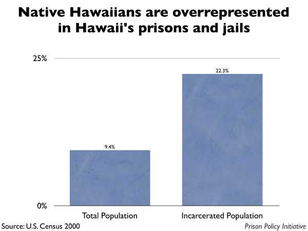 Graph showing that Native Hawaiians are overrepresented in Hawaiian prisons and jails. Native Hawaiians are 9.4% of the state population, but 22.3% of the people in prisons and jails.