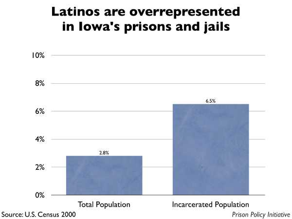 Graph showing that Latinos are overrepresented in Iowa prisons and jails. The Iowa population is 2.80% Latino, but the incarcerated population is 6.50% Latino.