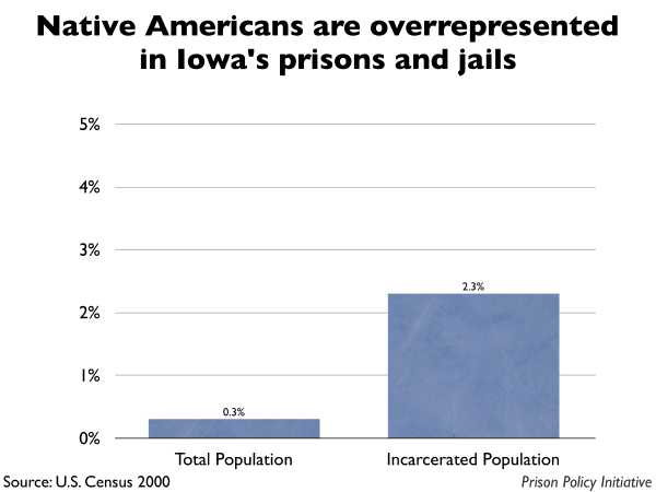 Graph showing that Native Americans are overrepresented in Iowa prisons and jails. The Iowa population is 0.30% Native American, but the incarcerated population is 2.30% Native American.