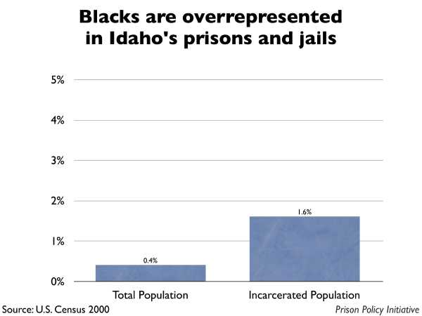 Graph showing that Blacks are overrepresented in Idaho prisons and jails. The Idaho population is 0.40% Black, but the incarcerated population is 1.60% Black.