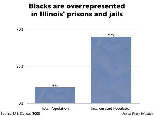 Graph showing that Blacks are overrepresented in Illinois prisons and jails. The Illinois population is 15.10% Black, but the incarcerated population is 62.90% Black.