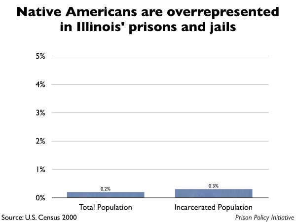 Graph showing that Native Americans are overrepresented in Illinois prisons and jails. The Illinois population is 0.20% Native American, but the incarcerated population is 0.30% Native American.
