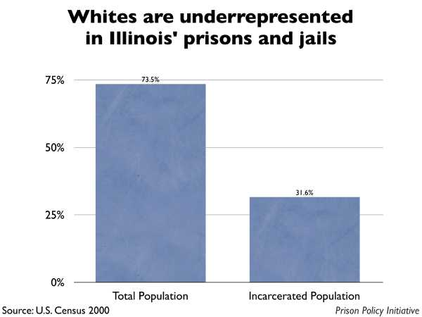 Graph showing that Whites are underrepresented in Illinois prisons and jails. The Illinois population is 73.50% White, but the incarcerated population is 31.60% White.