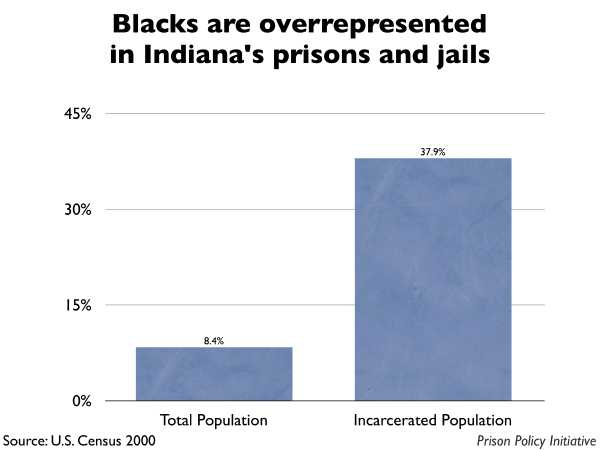 Graph showing that Blacks are overrepresented in Indiana prisons and jails. The Indiana population is 8.40% Black, but the incarcerated population is 37.90% Black.