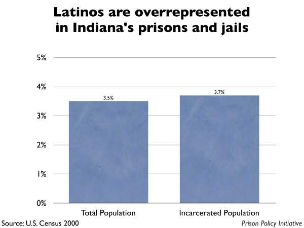 Graph showing that Latinos are overrepresented in Indiana prisons and jails. The Indiana population is 3.50% Latino, but the incarcerated population is 3.70% Latino.