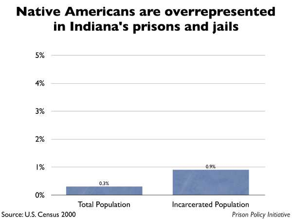 Graph showing that Native Americans are overrepresented in Indiana prisons and jails. The Indiana population is 0.30% Native American, but the incarcerated population is 0.90% Native American.