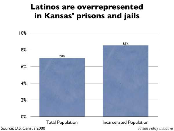 Graph showing that Latinos are overrepresented in Kansas prisons and jails. The Kansas population is 7.00% Latino, but the incarcerated population is 8.50% Latino.