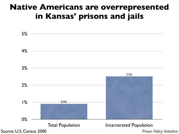 Graph showing that Native Americans are overrepresented in Kansas prisons and jails. The Kansas population is 0.90% Native American, but the incarcerated population is 2.50% Native American.