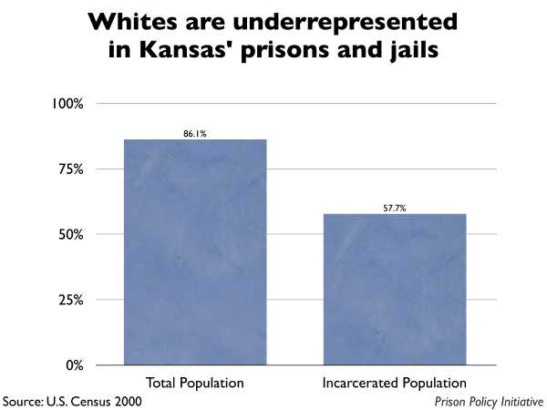 Graph showing that Whites are underrepresented in Kansas prisons and jails. The Kansas population is 86.10% White, but the incarcerated population is 57.70% White.