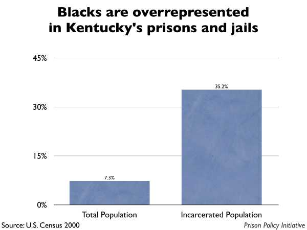 Graph showing that Blacks are overrepresented in Kentucky prisons and jails. The Kentucky population is 7.30% Black, but the incarcerated population is 35.20% Black.