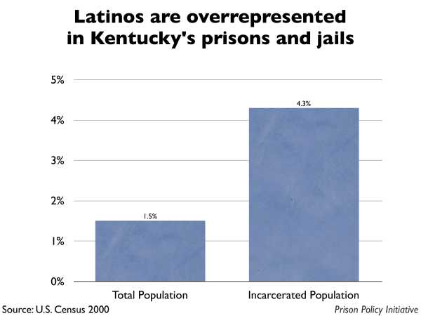 Graph showing that Latinos are overrepresented in Kentucky prisons and jails. The Kentucky population is 1.50% Latino, but the incarcerated population is 4.30% Latino.