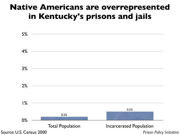 Graph showing that Native Americans are overrepresented in Kentucky prisons and jails. The Kentucky population is 0.20% Native American, but the incarcerated population is 0.50% Native American.