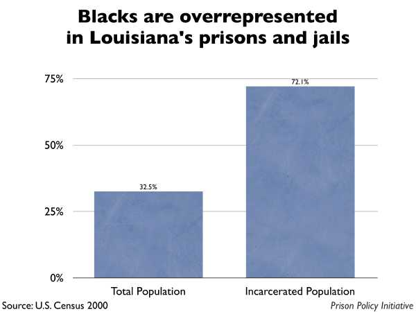 Graph showing that Blacks are overrepresented in Louisiana prisons and jails. The Louisiana population is 32.50% Black, but the incarcerated population is 72.10% Black.
