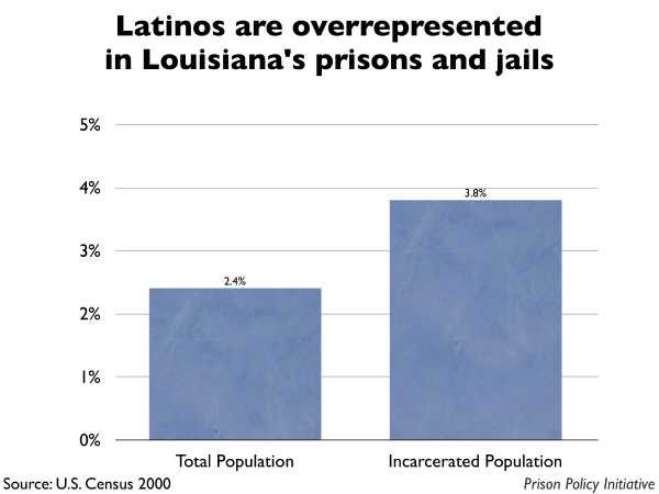Graph showing that Latinos are overrepresented in Louisiana prisons and jails. The Louisiana population is 2.40% Latino, but the incarcerated population is 3.80% Latino.