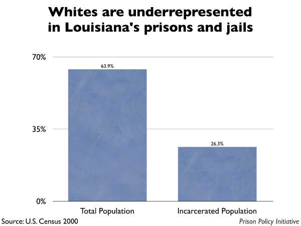 Graph showing that Whites are underrepresented in Louisiana prisons and jails. The Louisiana population is 63.90% White, but the incarcerated population is 26.30% White.