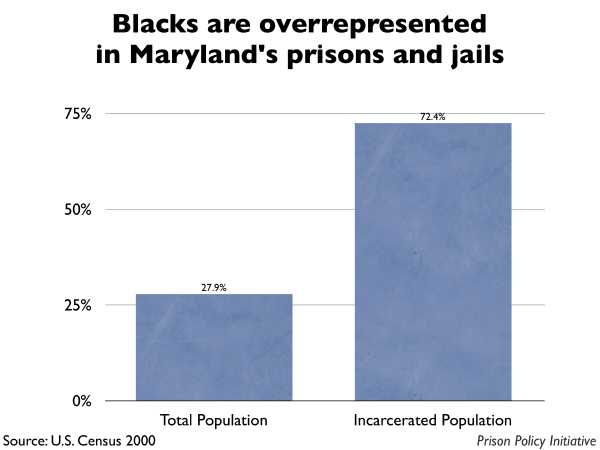 Graph showing that Blacks are overrepresented in Maryland prisons and jails. The Maryland population is 27.90% Black, but the incarcerated population is 72.40% Black.