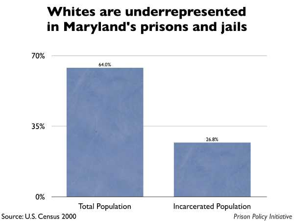 Graph showing that Whites are underrepresented in Maryland prisons and jails. The Maryland population is 64.00% White, but the incarcerated population is 26.80% White.