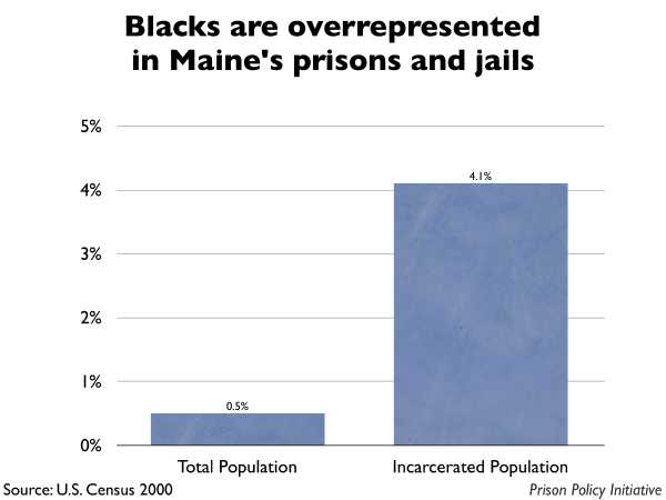 Graph showing that Blacks are overrepresented in Maine prisons and jails. The Maine population is 0.50% Black, but the incarcerated population is 4.10% Black.