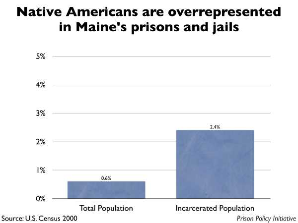Graph showing that Native Americans are overrepresented in Maine prisons and jails. The Maine population is 0.60% Native American, but the incarcerated population is 2.40% Native American.
