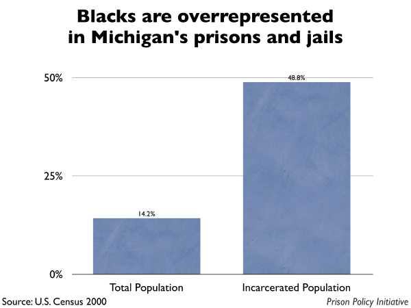 Graph showing that Blacks are overrepresented in Michigan prisons and jails. The Michigan population is 14.20% Black, but the incarcerated population is 48.80% Black.
