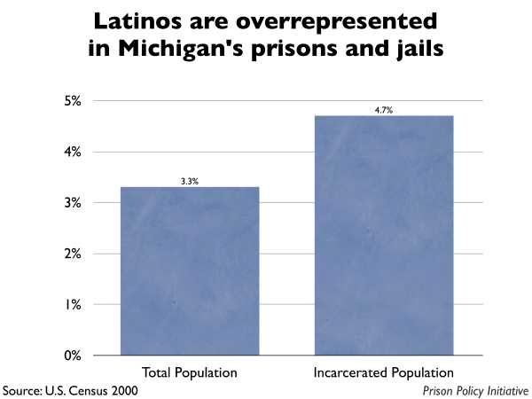 Graph showing that Latinos are overrepresented in Michigan prisons and jails. The Michigan population is 3.30% Latino, but the incarcerated population is 4.70% Latino.