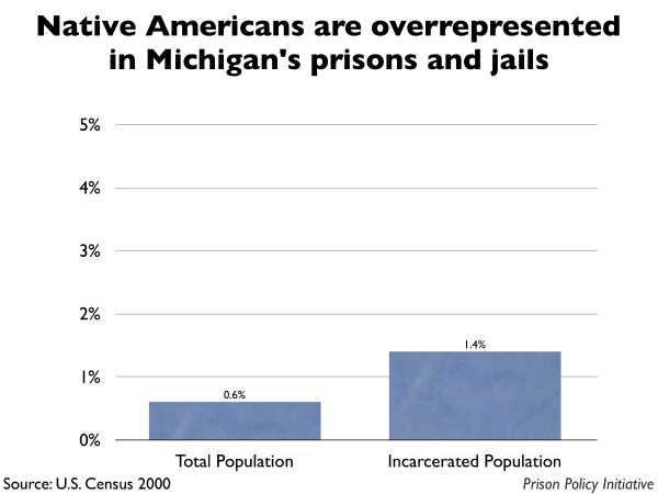 Graph showing that Native Americans are overrepresented in Michigan prisons and jails. The Michigan population is 0.60% Native American, but the incarcerated population is 1.40% Native American.