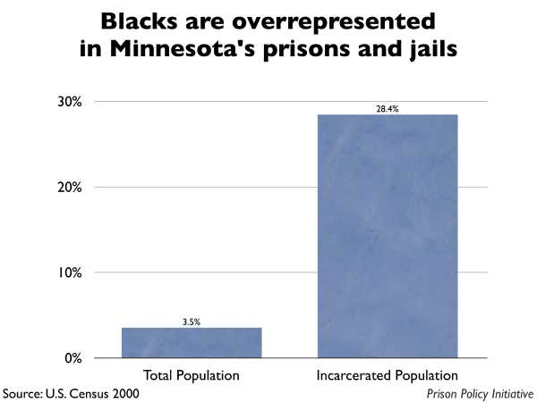 Graph showing that Blacks are overrepresented in Minnesota prisons and jails. The Minnesota population is 3.50% Black, but the incarcerated population is 28.40% Black.